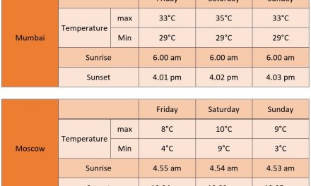01/08/2019 IELTS Writing Task 1 – Temperatures And Hours Of Daylight