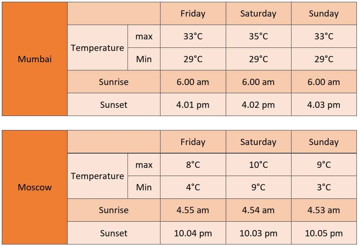 01-08-2019 IELTS Writing Task 1 - temperatures and hours of daylight