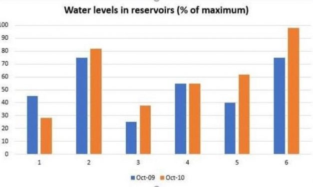 17/08/2019 – IELTS Writing Task 1 – The Water Levels In Reservoirs Of 6 Cities