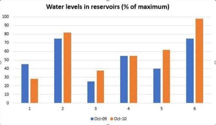 the water levels in reservoirs of 6 cities in Australia