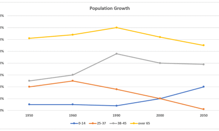 [Sample IELTS Writing Task 1] – Percentage of New Zealand Population [11/01/2020]