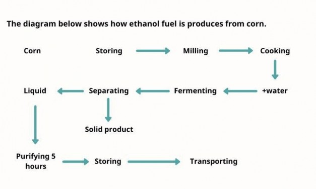 [Sample IELTS Writing Task 1] Process of Ethanol Fuel Produced From Corn