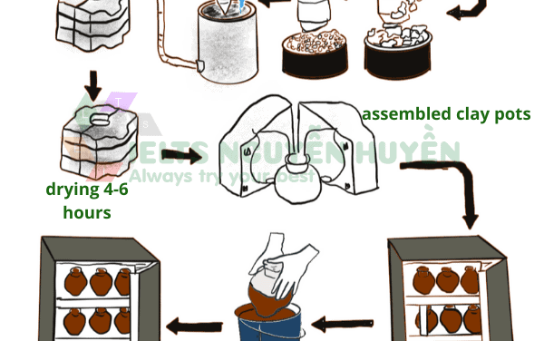 [Sample IELTS Writing Task 1] The Diagram Below Shows One Way Of Manufacturing Ceramic Pots