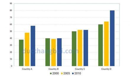 [Sample IELTS Writing Task 1] The Percentage Of Young People In Higher Education In 2000, 2005 And 2010